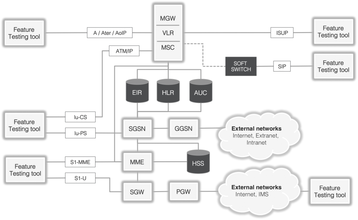 Figure 1: Complex heterogeneous networks for VoLTE delivery