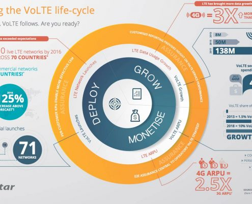 Managing the VoLTE life-cycle